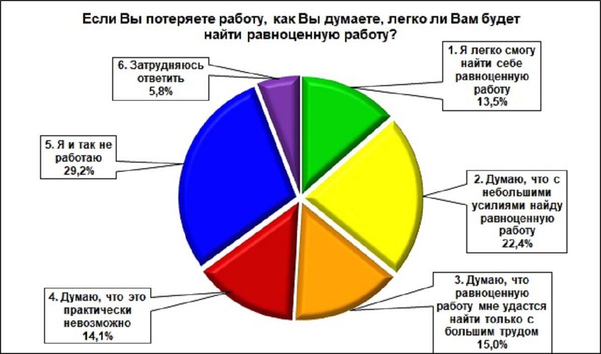 диаграмма работа