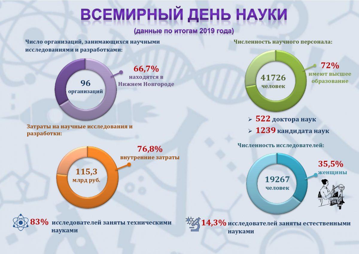 Инфографика_день науки_2020