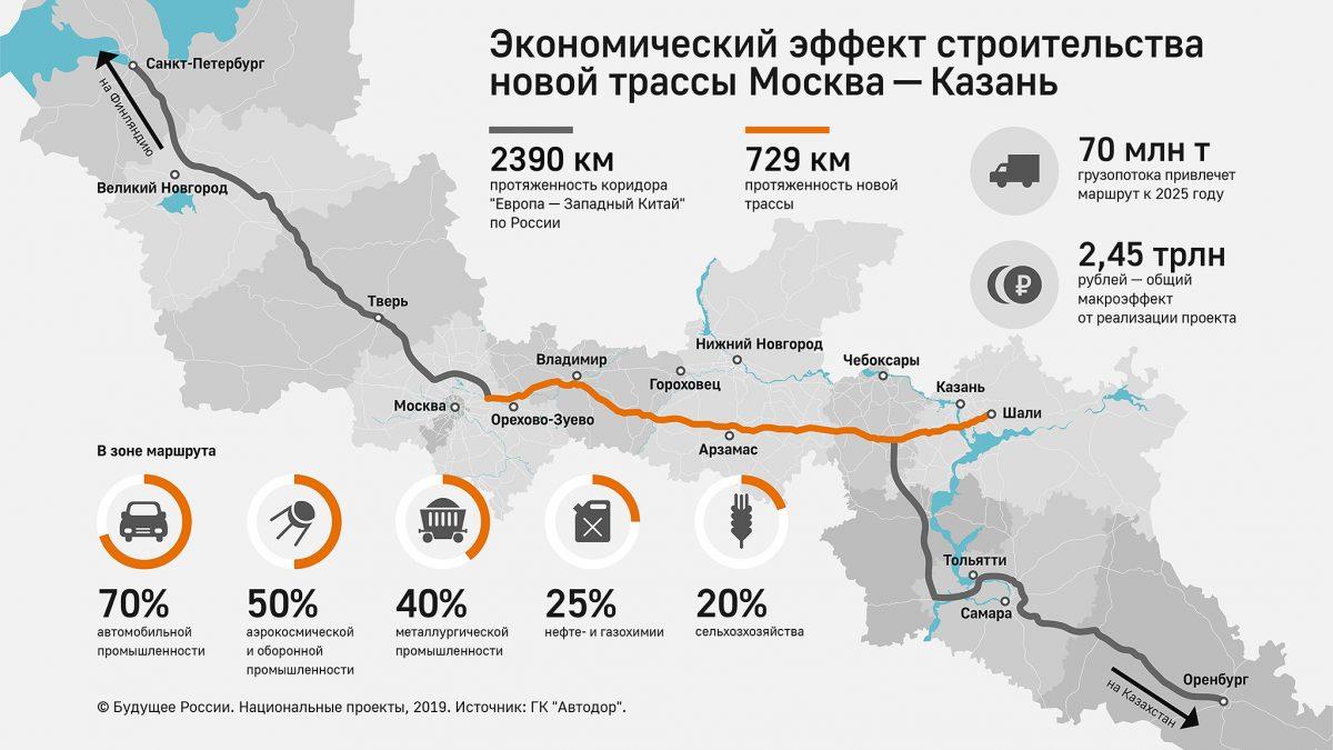 О ходе строительства М-12 рассказали президенту Татарстана