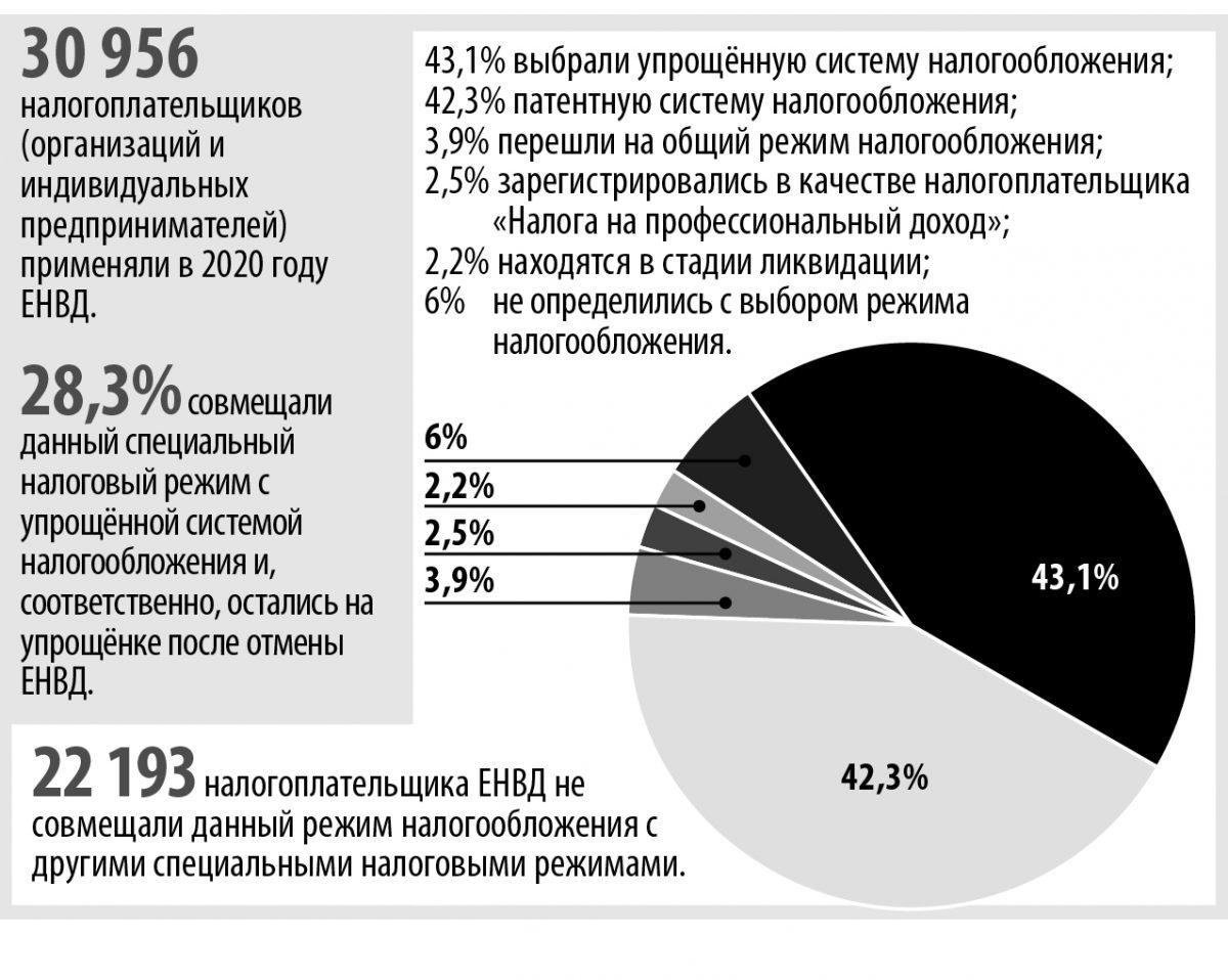 инфографика единый вменяемый налог