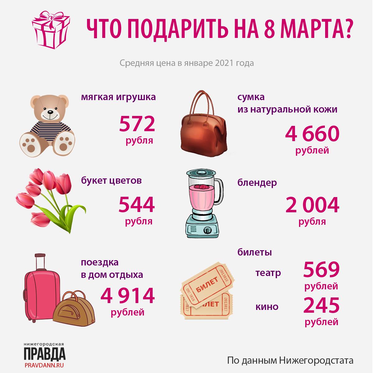 инфографика что подарить