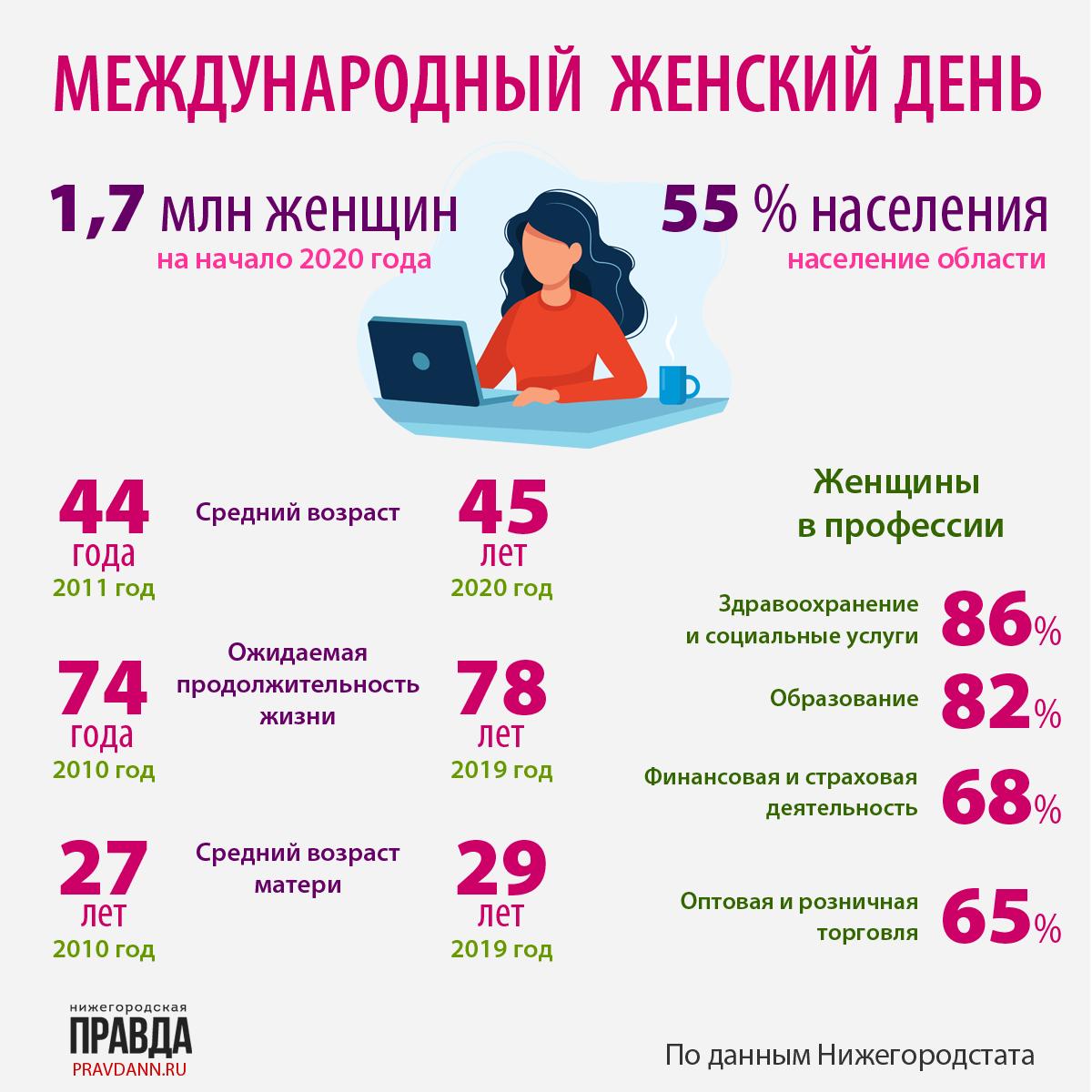 инфографика про нижегородок