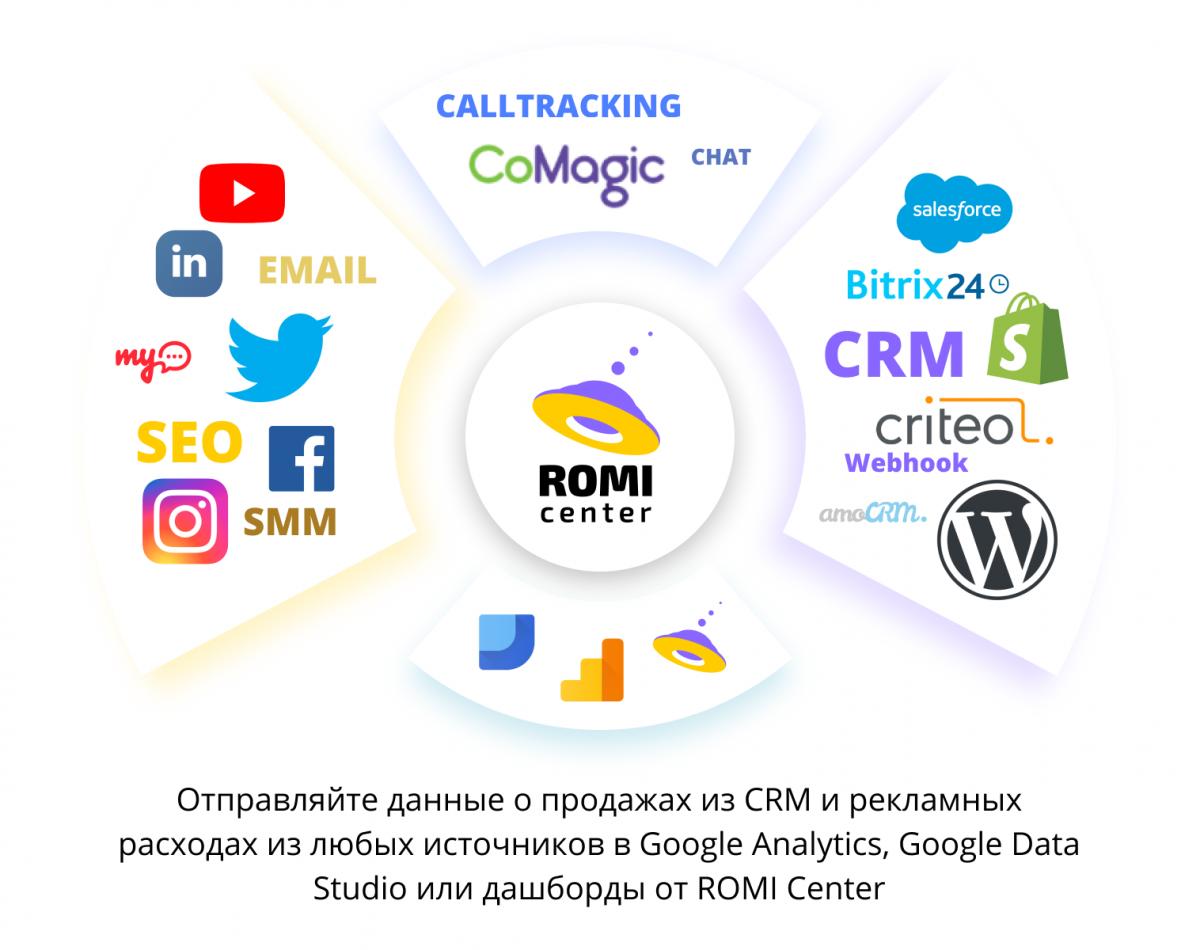 Сервис ROMI Center — эффективный бизнес