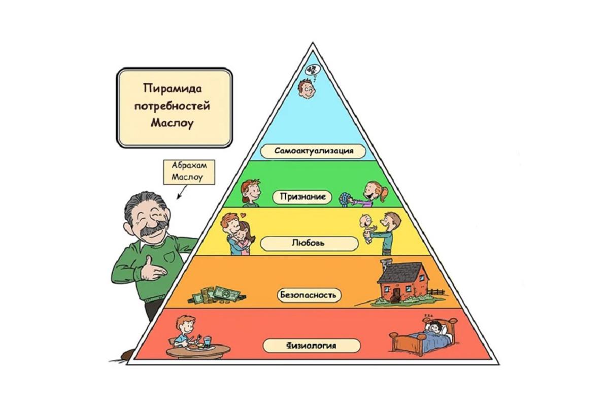 Пирамида Маслоу: как повысить мотивацию
