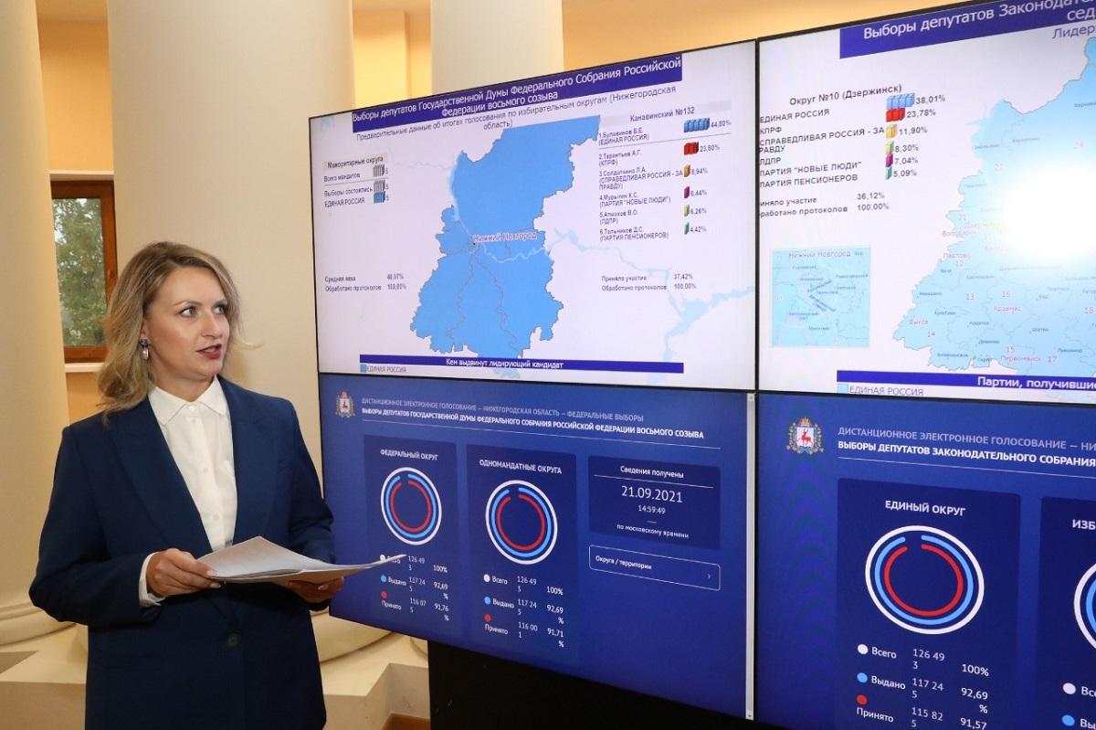 Избирательная комиссия Нижегородской области подвела итоги голосования
