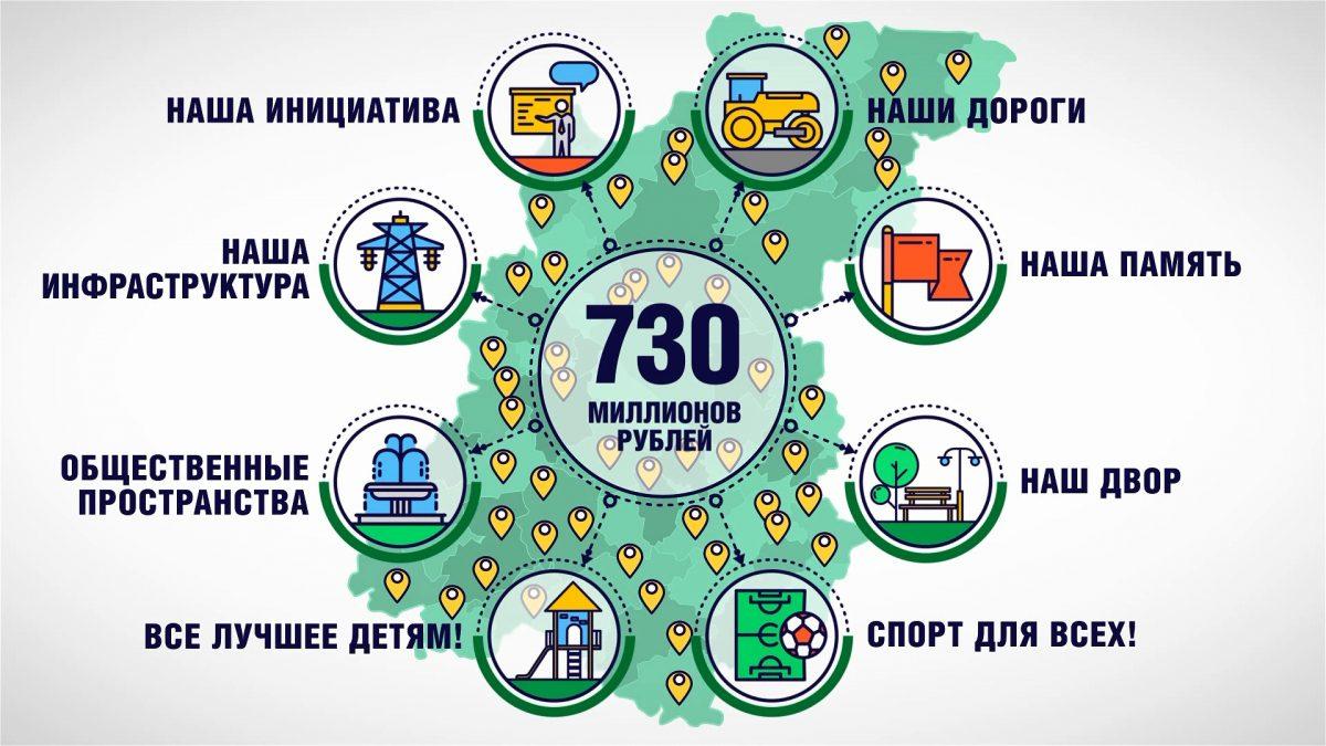В Нижегородской области в рамках проекта «Вам решать» реализовано 399 инициатив